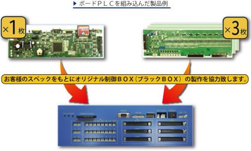 ボードPLCを組み込んだ製品例 お客様のスペックをもとにオリジナル制御BOX(ブラックBOX)の製作を協力致します。